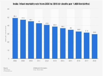 vaccination schedule for babies, vaccination in kids in india, immunization rate in india
